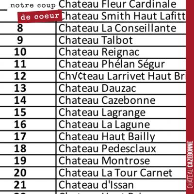 Château Cazebonne classé 14ème pour son dynamisme sur Facebook (et 30ème sur Instagram) dans le c...