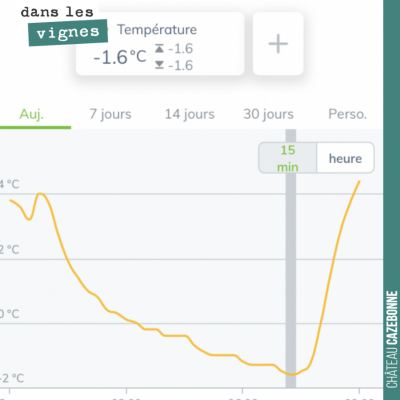 -1,6 dans les vignes ce matin à 7h15. On est loin des froids de la semaine dernière, mais la séri...