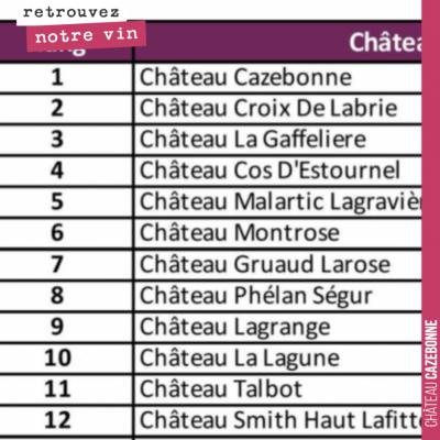 Ouah ! Château Cazebonne 1er du classement MyBalthazar, mesurant le dynamisme des Châteaux bordel...